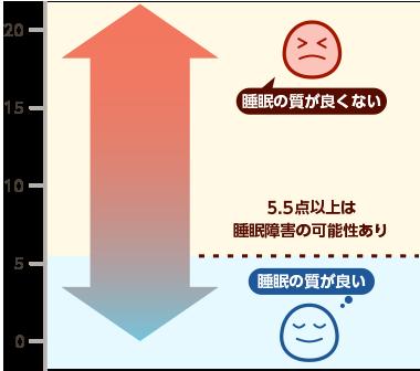図表:PSQI点数表