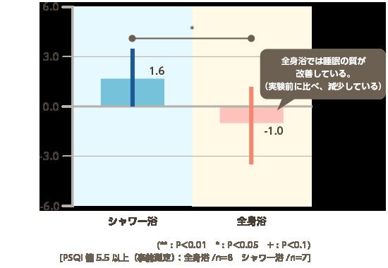 図表:PSQI変化量
