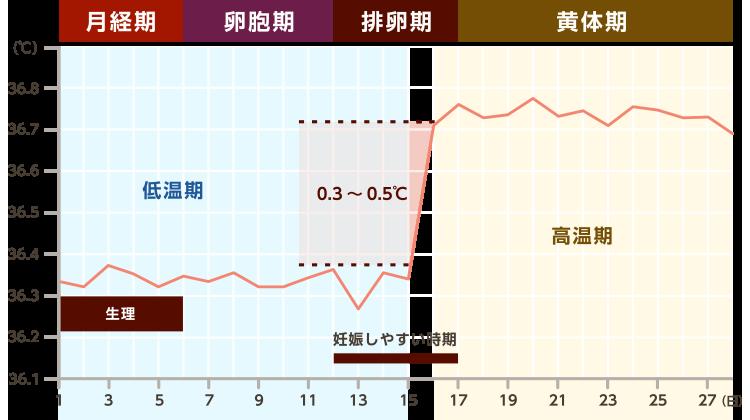 図表:月経周期と基礎体温のグラフ