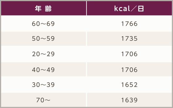 図表:年齢別摂取カロリー