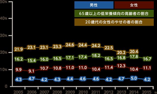 図表:年次推移