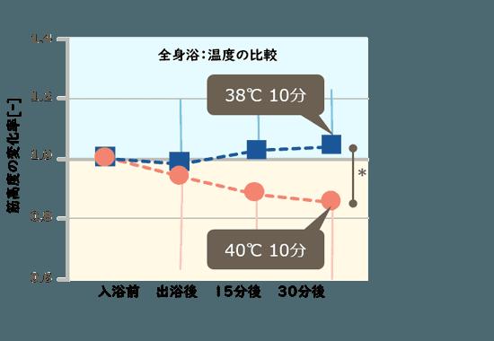 図表:全身浴:温度の比較