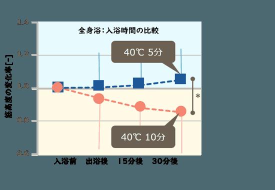 図表:全身浴:入浴時間の比較