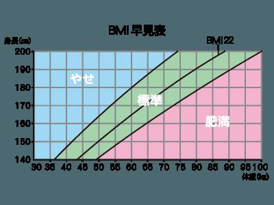 BMI 早見表