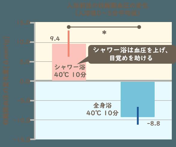 図表:入浴前後の収縮期血圧の変化(入浴後0~5分平均値
